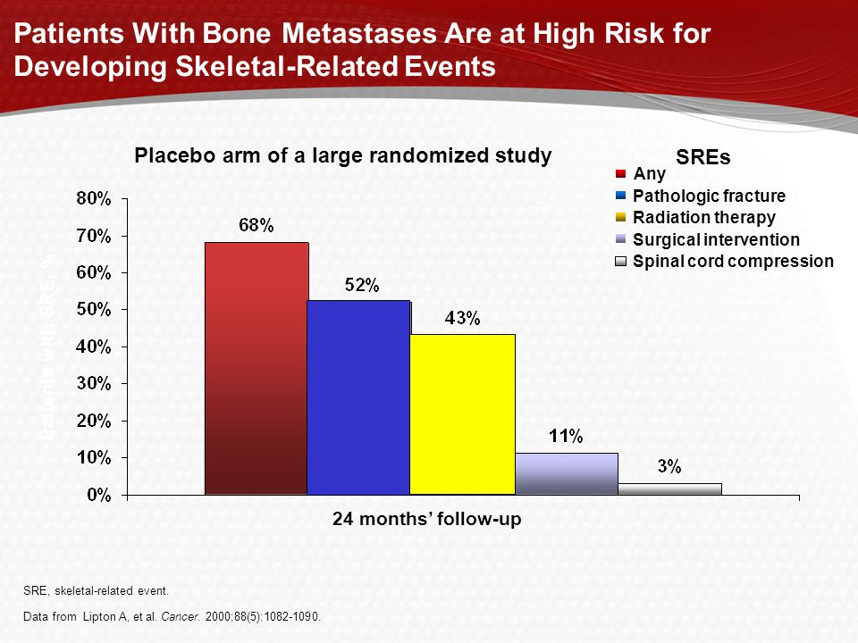 Patients With Bone Metastases Are at High Risk for Developing Skeletal-Related Events