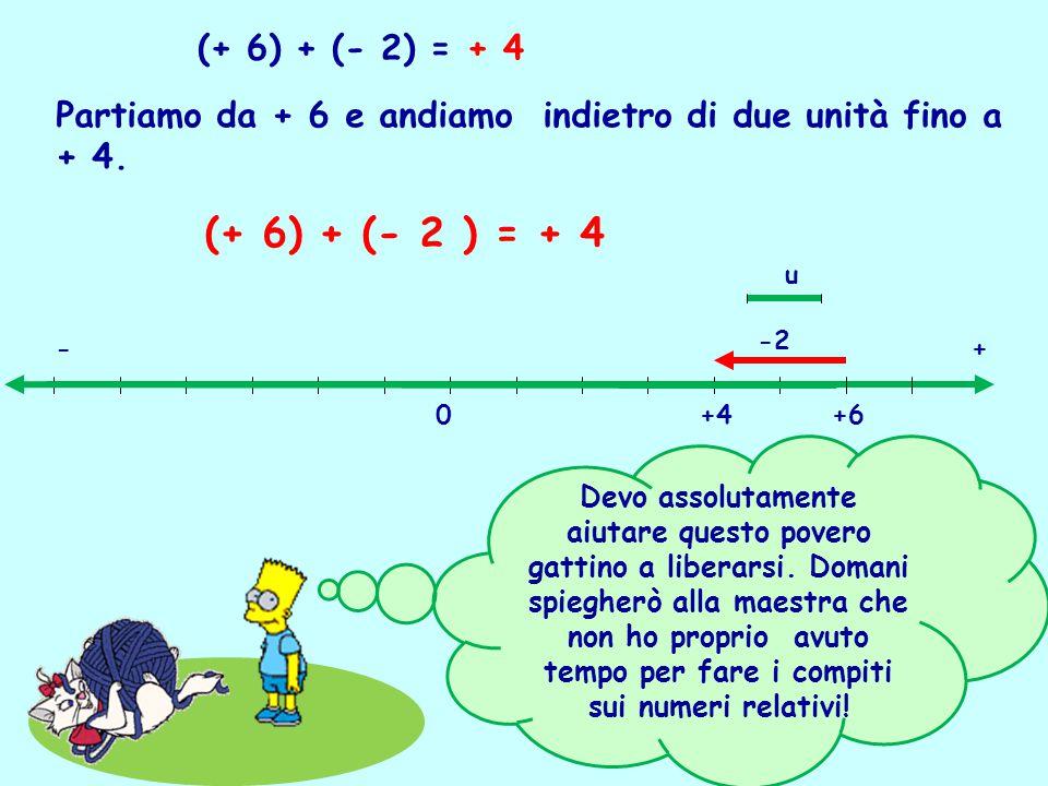 (+ 6) + (- 2) = + 4 Partiamo da + 6 e andiamo indietro di due unità fino a + 4. (+ 6) + (- 2 ) = + 4.
