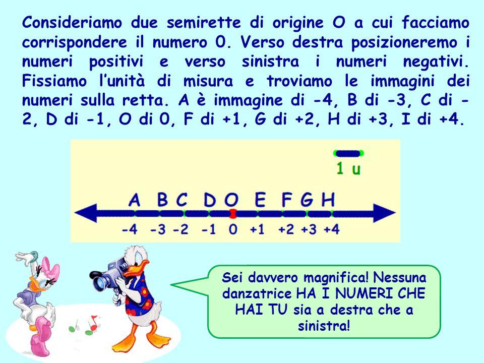 Consideriamo due semirette di origine O a cui facciamo corrispondere il numero 0. Verso destra posizioneremo i numeri positivi e verso sinistra i numeri negativi. Fissiamo l'unità di misura e troviamo le immagini dei numeri sulla retta. A è immagine di -4, B di -3, C di -2, D di -1, O di 0, F di +1, G di +2, H di +3, I di +4.