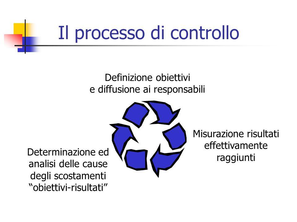 Il processo di controllo