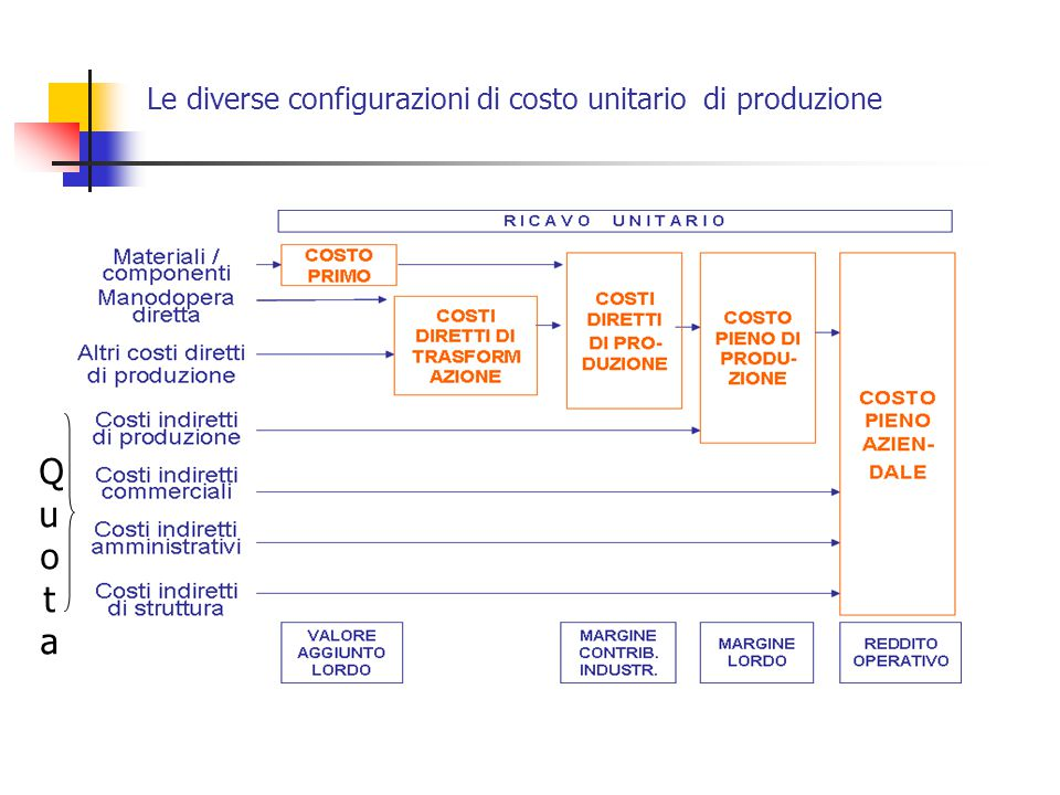 Le diverse configurazioni di costo unitario di produzione