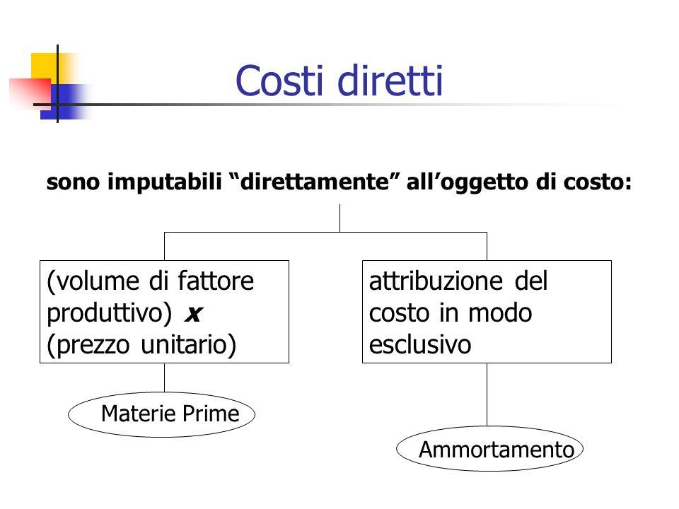 Costi diretti (volume di fattore produttivo) x (prezzo unitario)