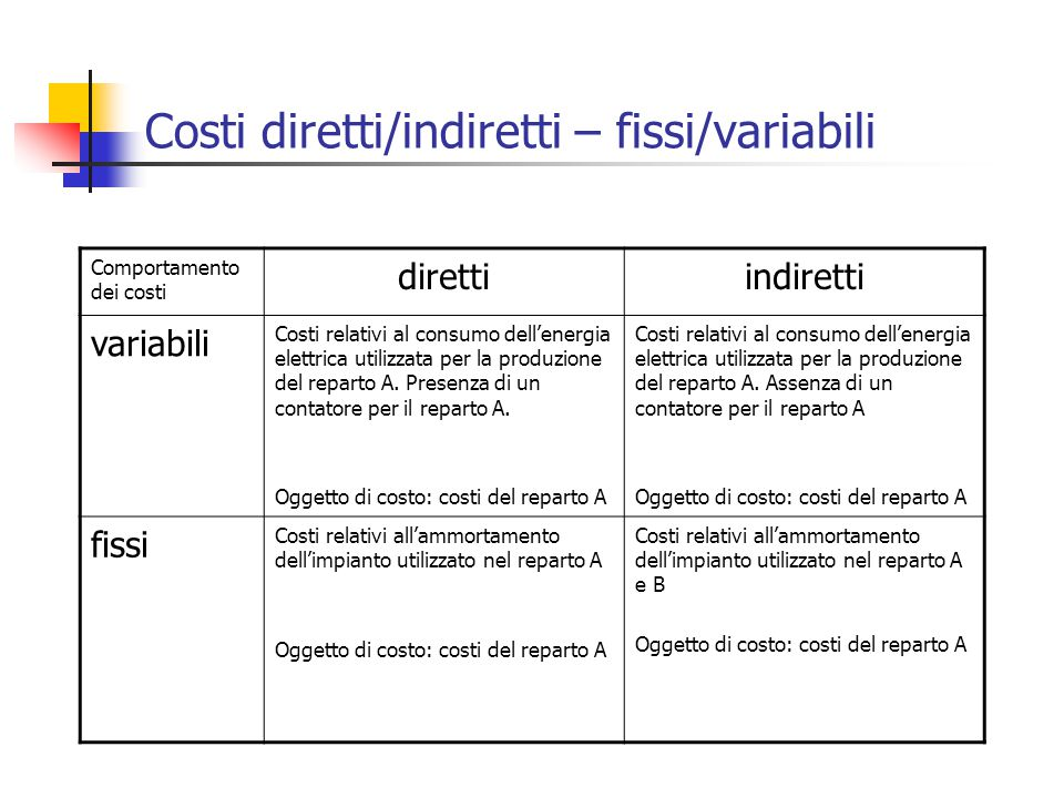 Costi diretti/indiretti – fissi/variabili