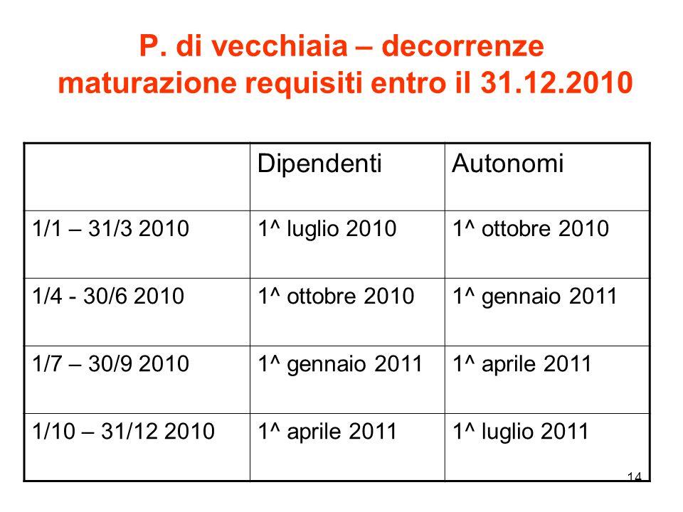 P. di vecchiaia – decorrenze maturazione requisiti entro il 31.12.2010