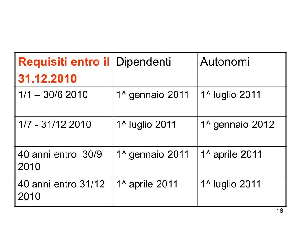 Requisiti entro il 31.12.2010 Dipendenti Autonomi 1/1 – 30/6 2010
