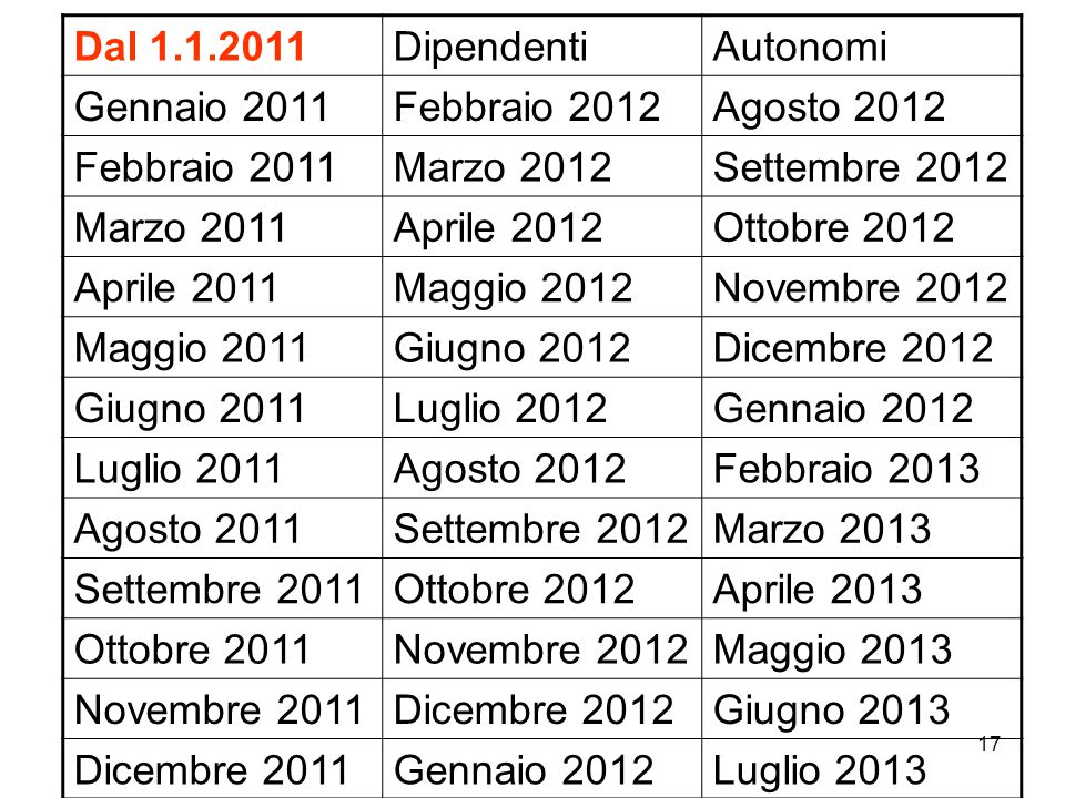 Dal 1.1.2011 Dipendenti. Autonomi. Gennaio 2011. Febbraio 2012. Agosto 2012. Febbraio 2011. Marzo 2012.