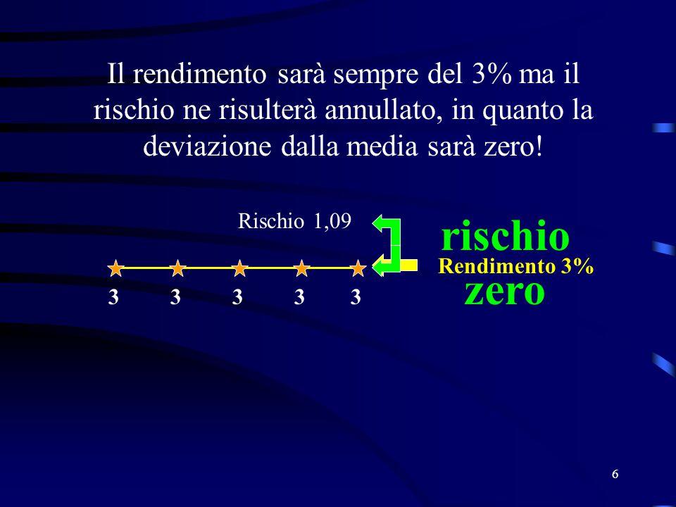Il rendimento sarà sempre del 3% ma il rischio ne risulterà annullato, in quanto la deviazione dalla media sarà zero!