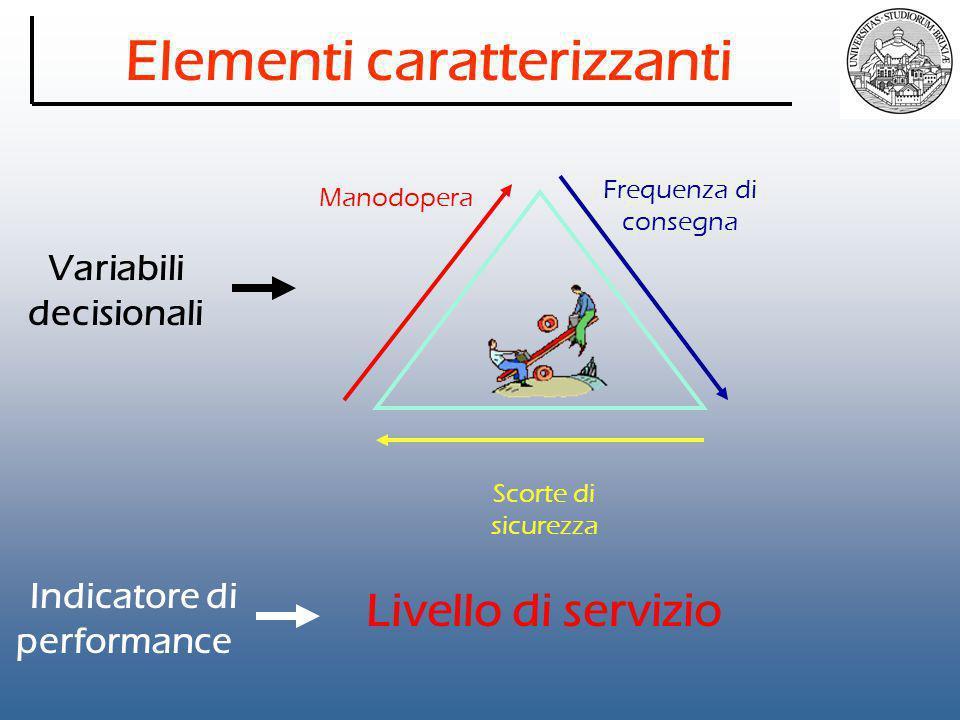 Elementi caratterizzanti