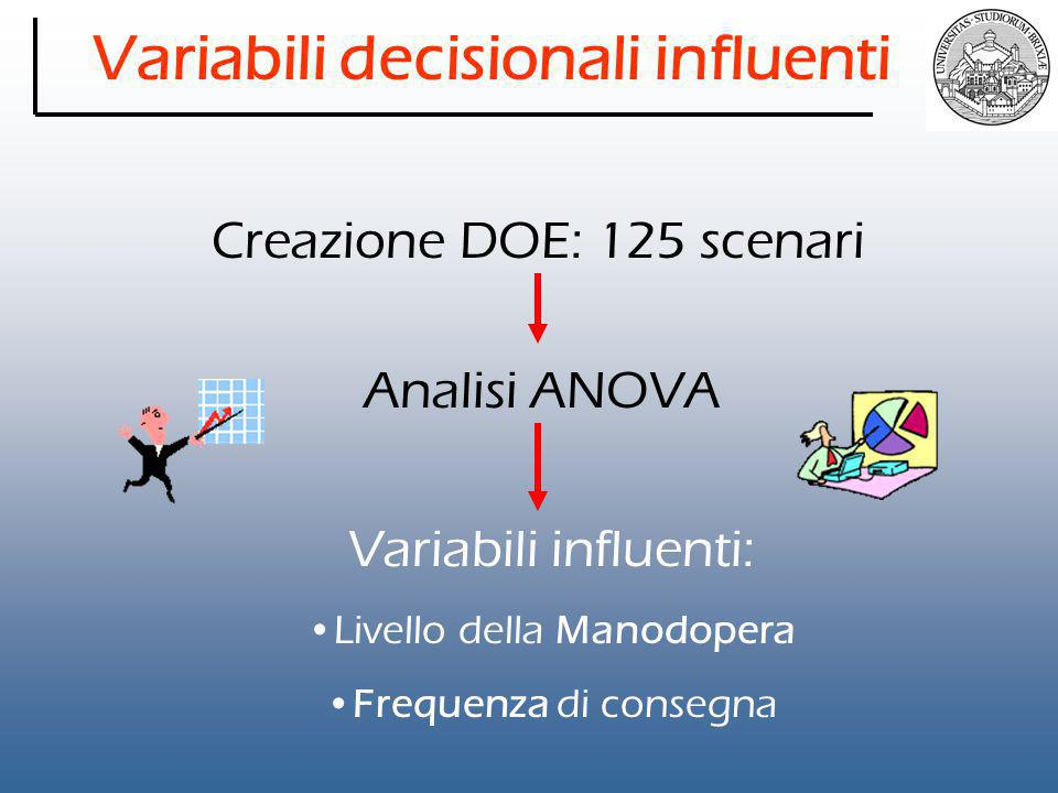 Variabili decisionali influenti