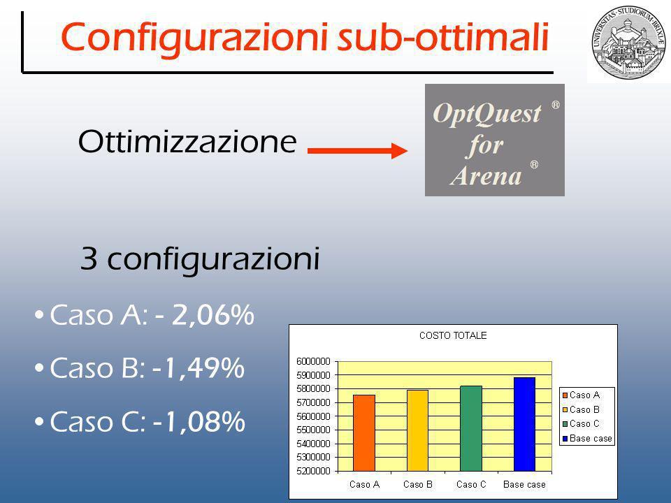 Configurazioni sub-ottimali