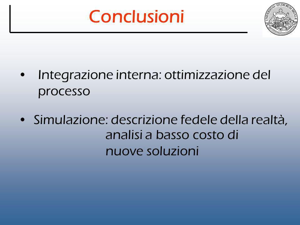 Conclusioni Integrazione interna: ottimizzazione del processo