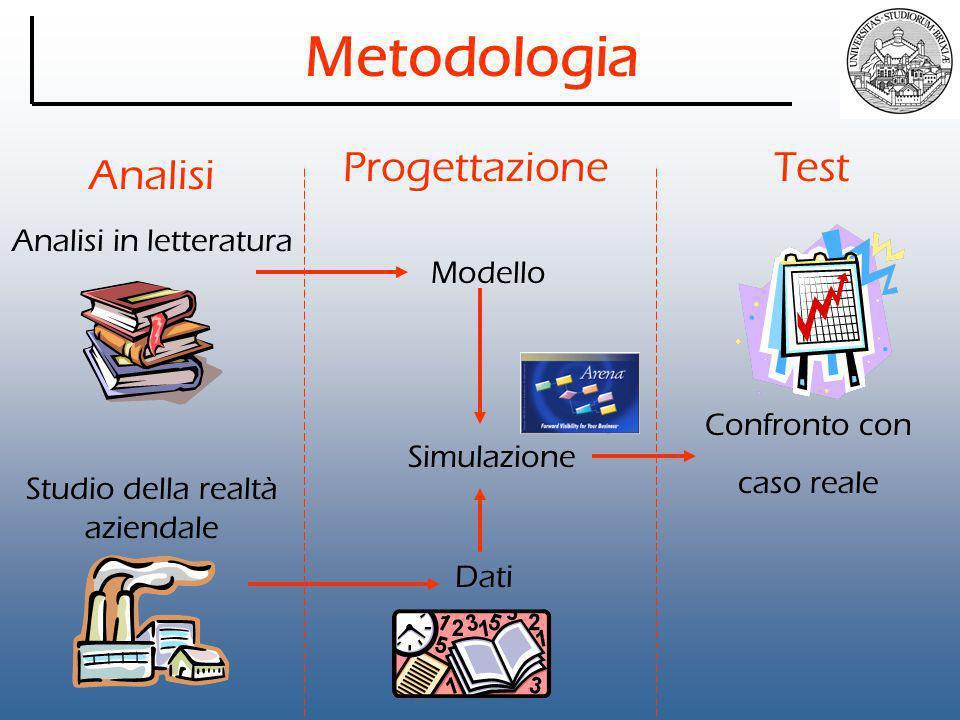Metodologia Progettazione Test Analisi Analisi in letteratura Modello