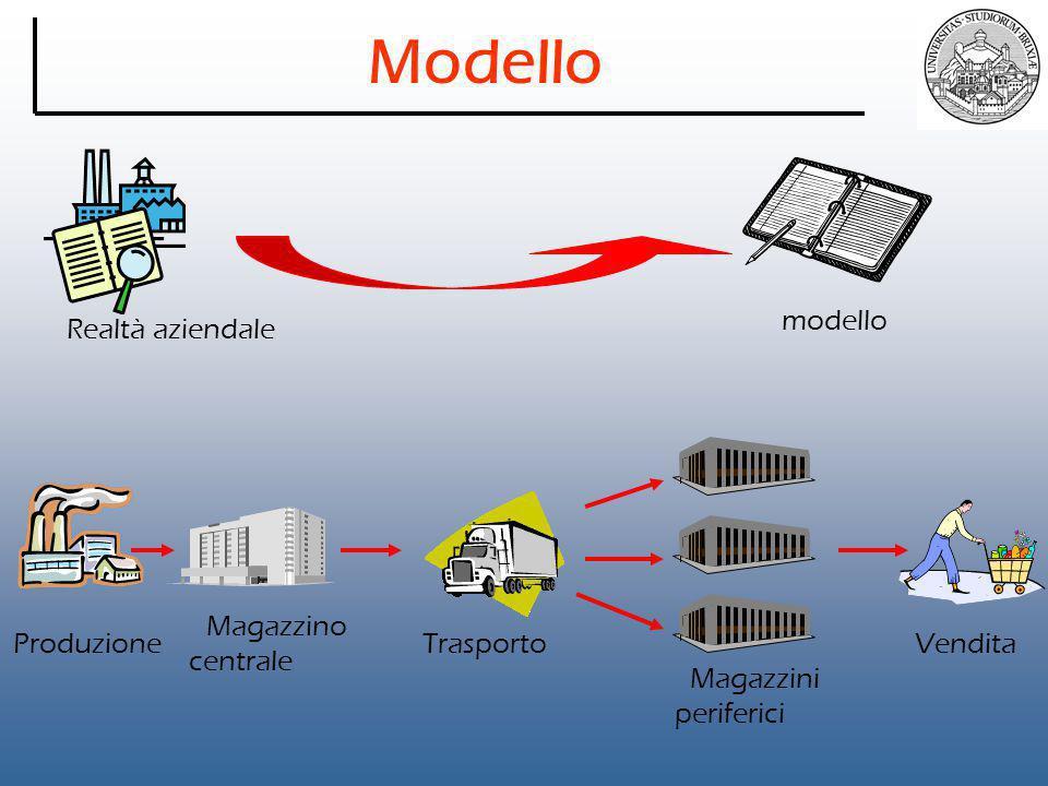 Modello modello Realtà aziendale Magazzino centrale Produzione