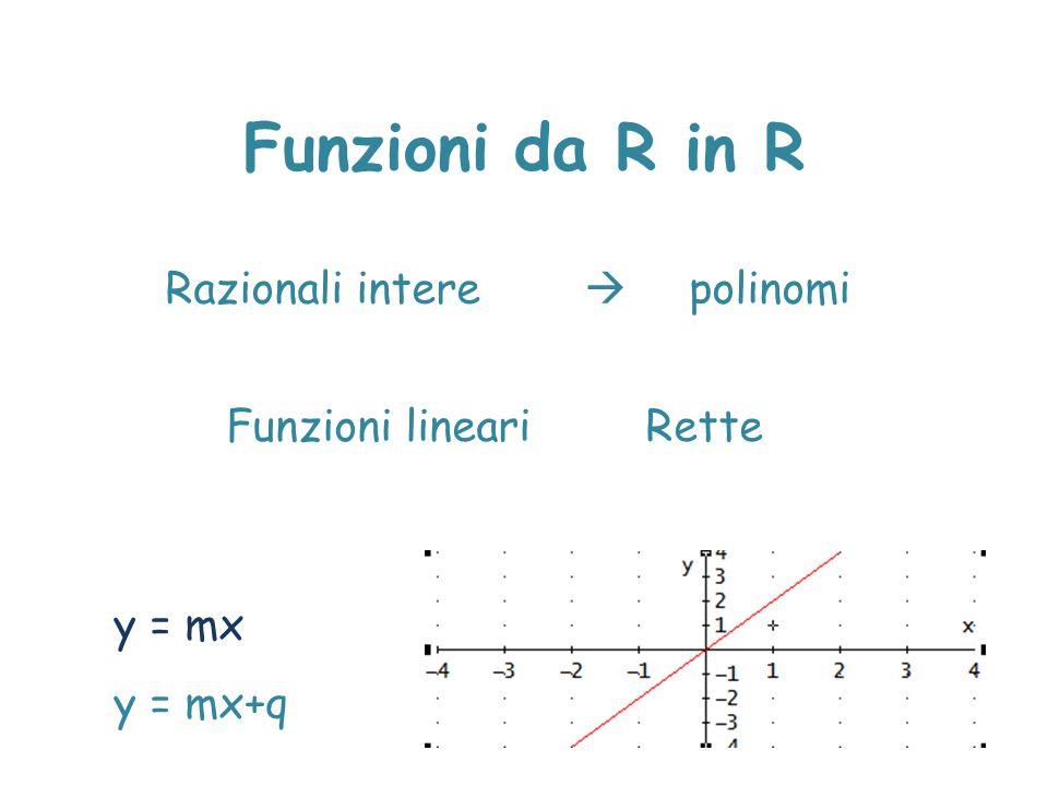 Funzioni da R in R Razionali intere  polinomi Funzioni lineari Rette