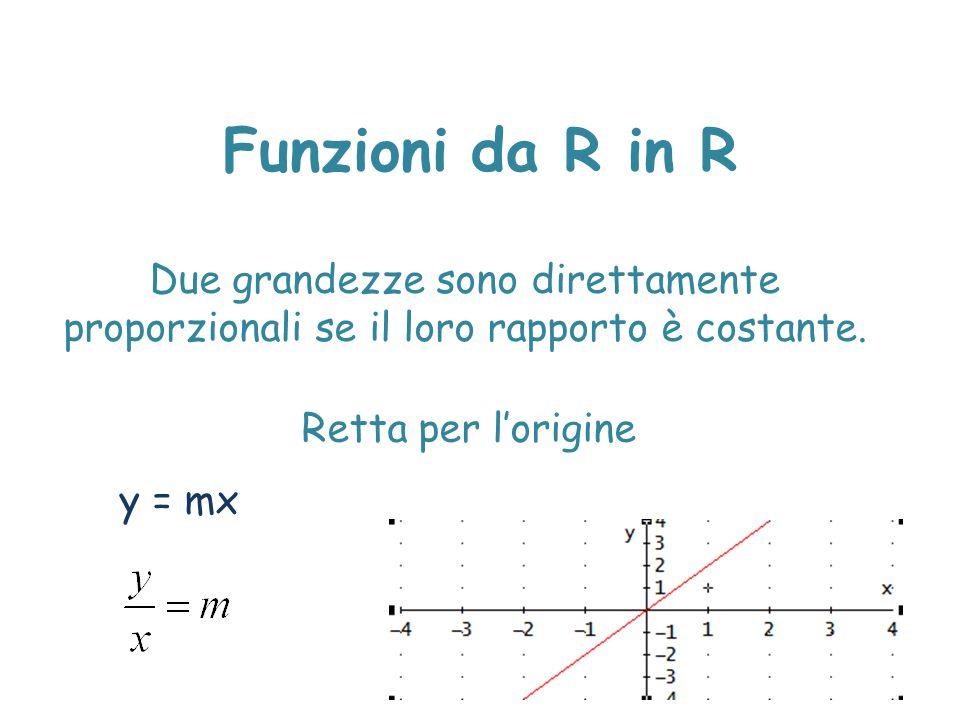 Funzioni da R in R Due grandezze sono direttamente proporzionali se il loro rapporto è costante. Retta per l'origine.
