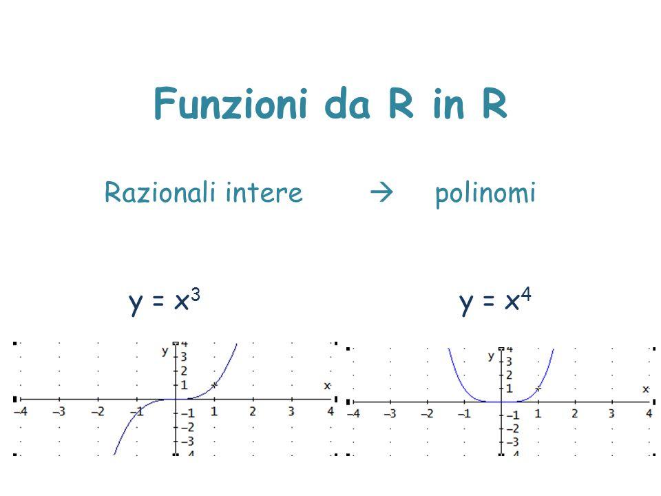 Razionali intere  polinomi