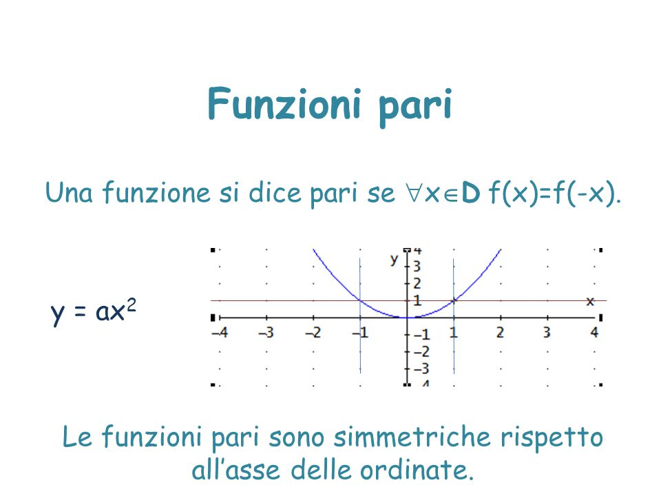 Funzioni pari Una funzione si dice pari se xD f(x)=f(-x). y = ax2