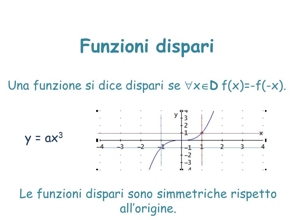 Funzioni dispari Una funzione si dice dispari se xD f(x)=-f(-x).