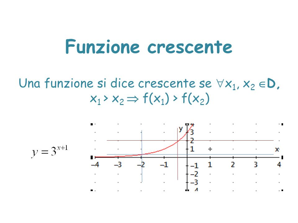 Funzione crescente Una funzione si dice crescente se x1, x2 D, x1 > x2  f(x1) > f(x2)