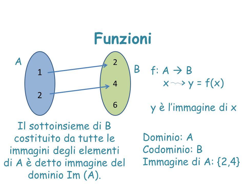 Funzioni A B f: A  B x > y = f(x) y è l'immagine di x