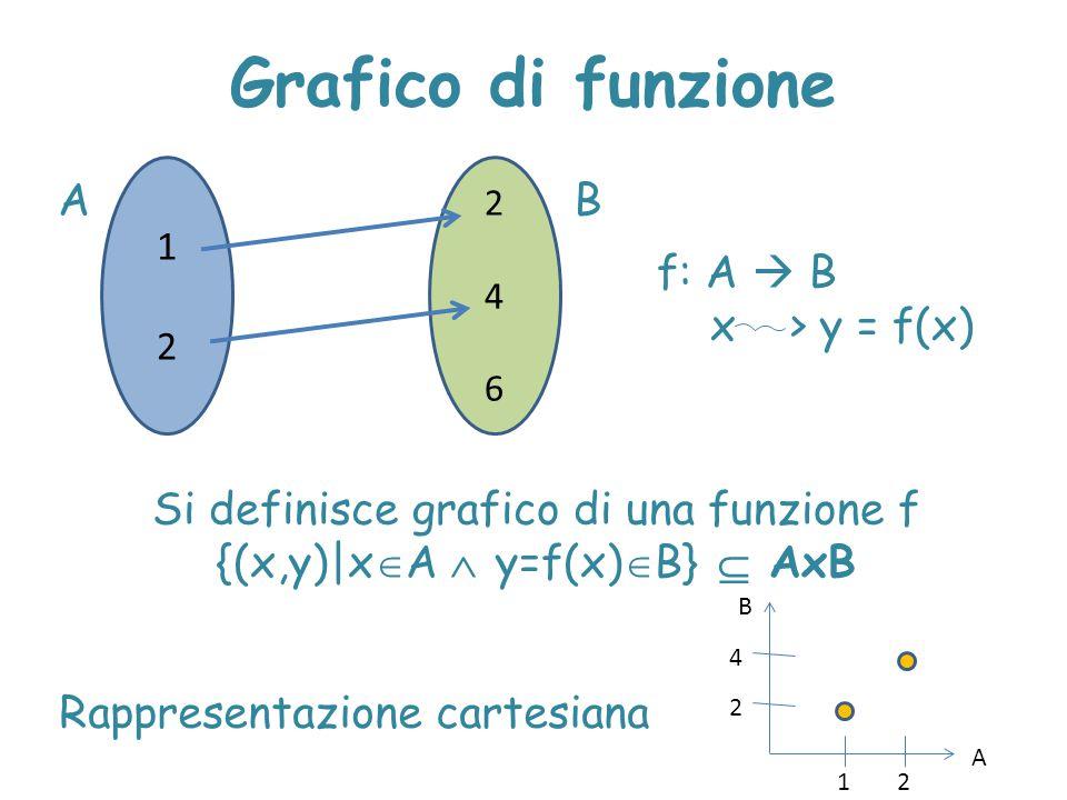 Grafico di funzione A B f: A  B x > y = f(x)