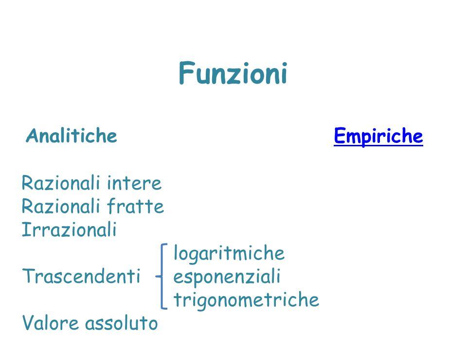 Funzioni Analitiche Empiriche Razionali intere Razionali fratte