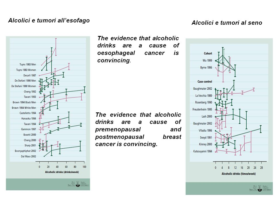 Alcolici e tumori al seno