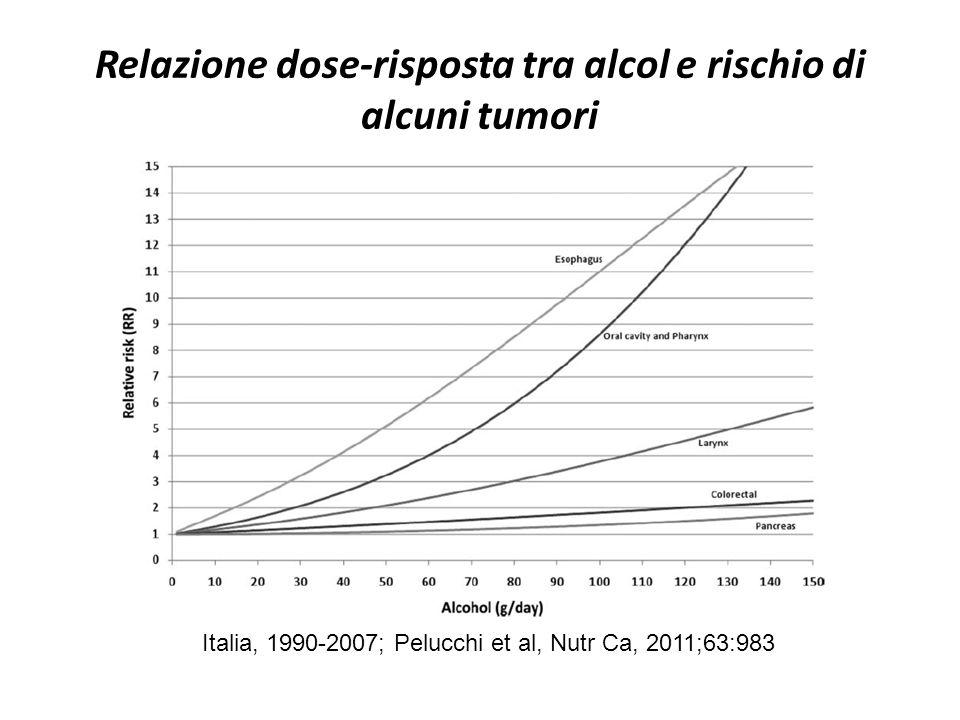 Relazione dose-risposta tra alcol e rischio di alcuni tumori