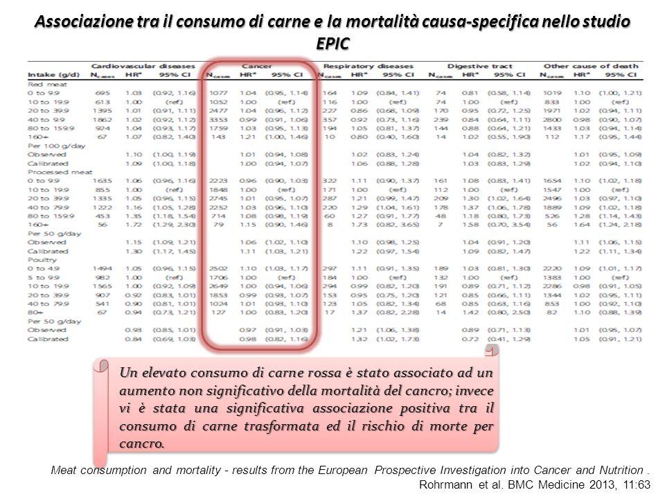 Associazione tra il consumo di carne e la mortalità causa-specifica nello studio EPIC