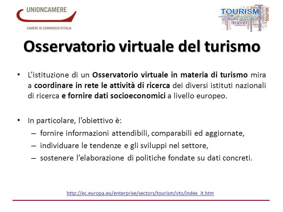 Osservatorio virtuale del turismo
