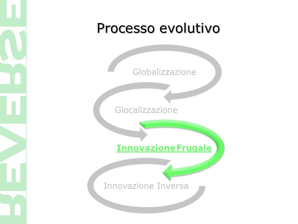 Processo evolutivo Globalizzazione Glocalizzazione Innovazione Frugale