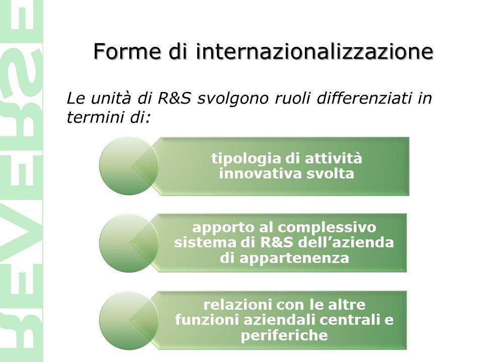 Forme di internazionalizzazione