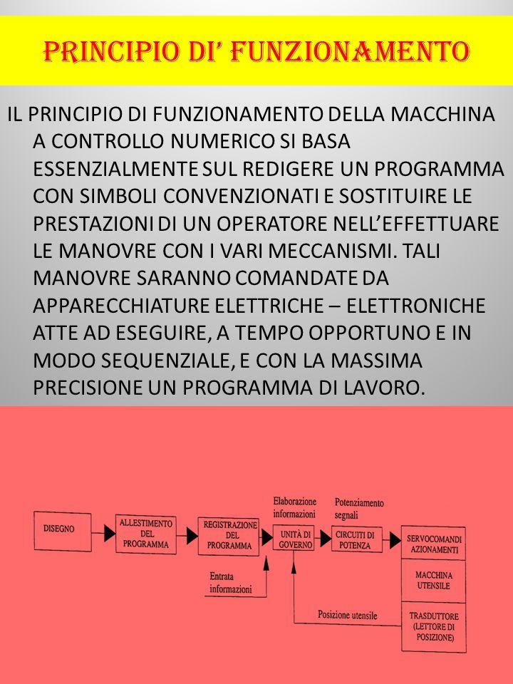 PRINCIPIO DI' FUNZIONAMENTO