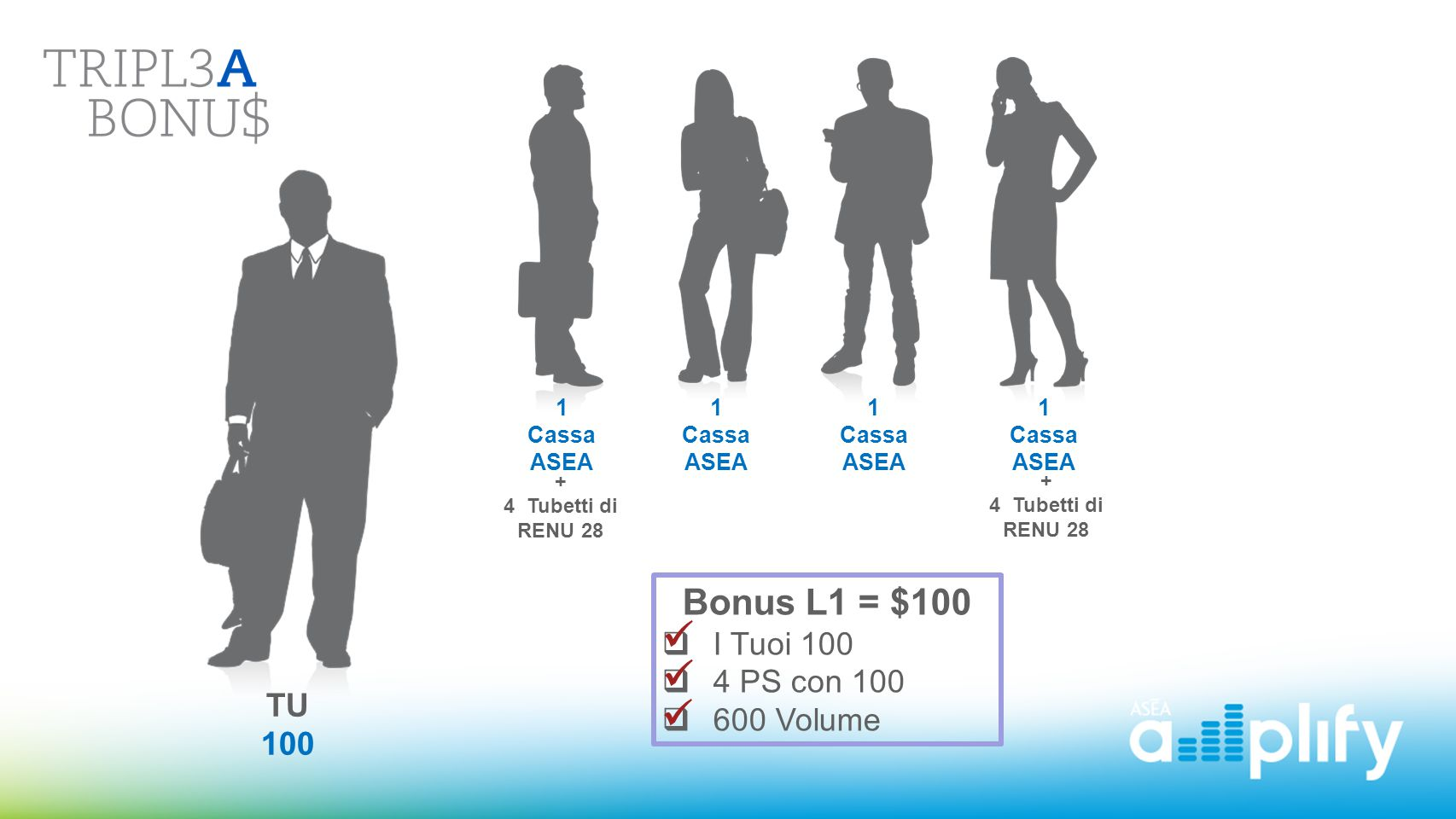 Level 1    Bonus L1 = $100 I Tuoi 100 4 PS con 100 600 Volume TU