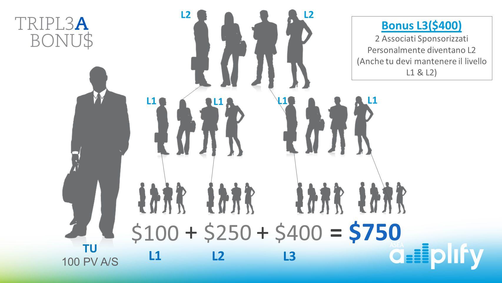 + $250 L2 + $400 L3 = $750 $100 L1 Bonus L3($400) L2 L2 L1 L1 L1 L1 TU