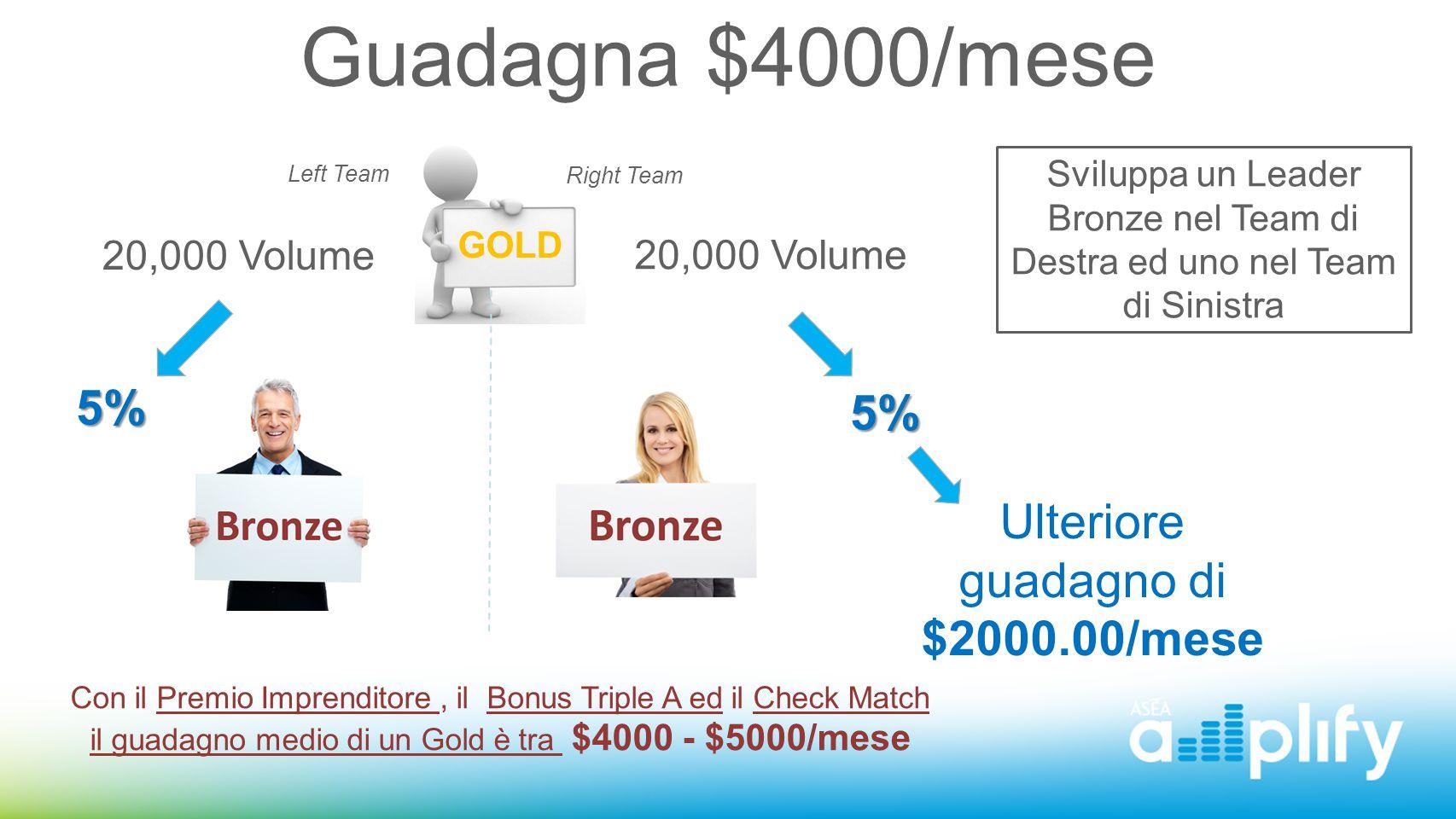 Ulteriore guadagno di $2000.00/mese