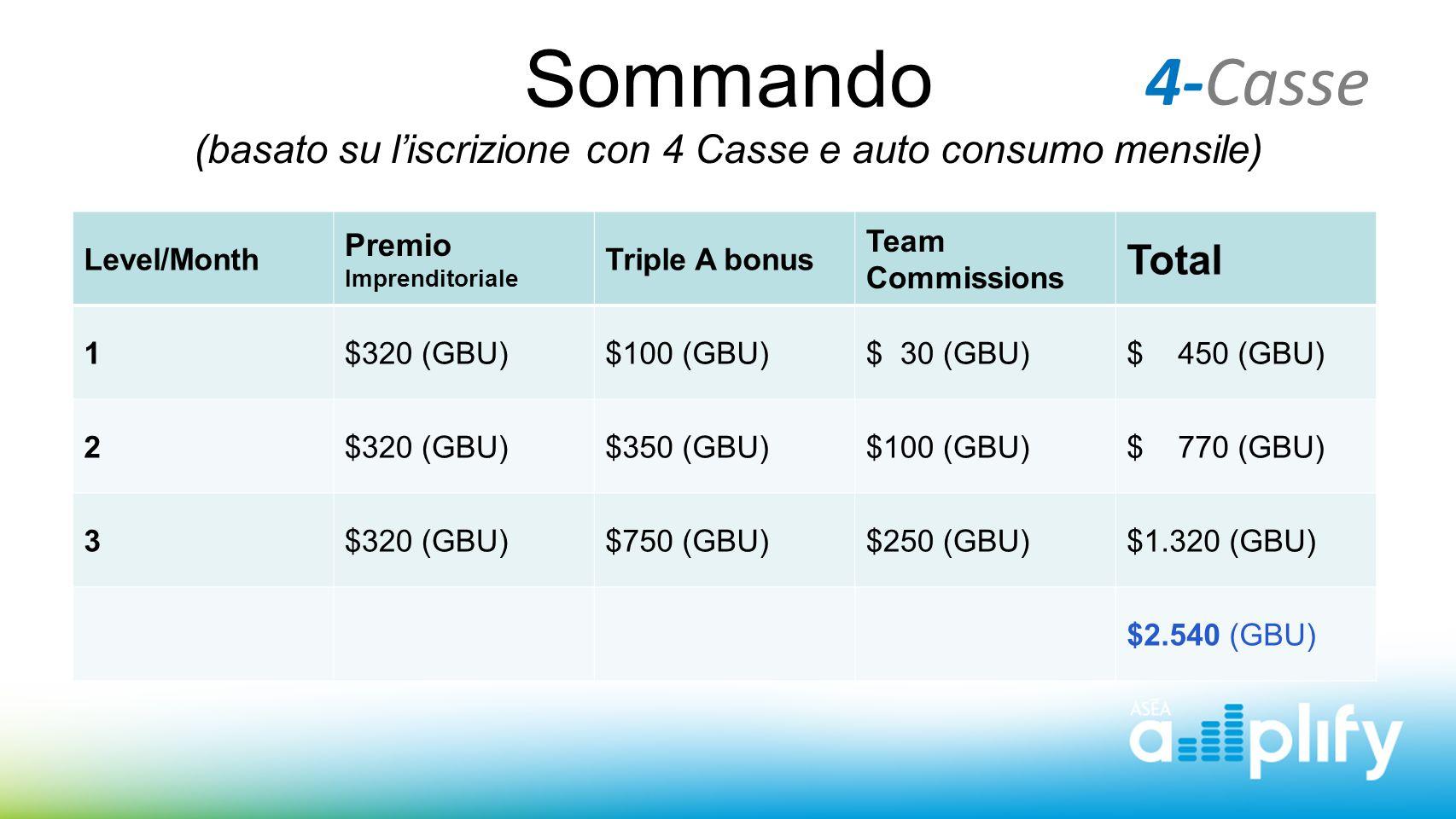 Sommando (basato su l'iscrizione con 4 Casse e auto consumo mensile)