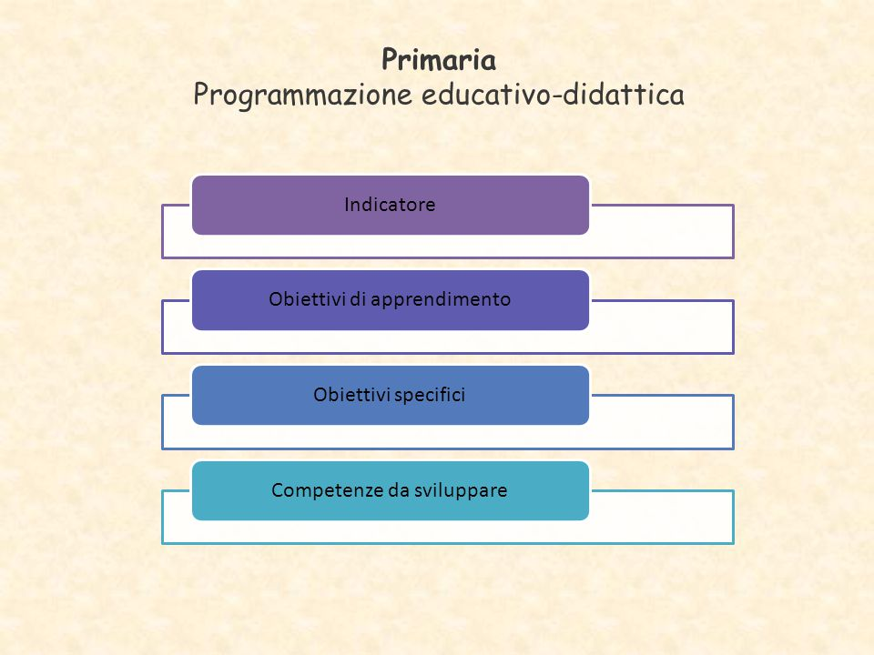 Programmazione educativo-didattica