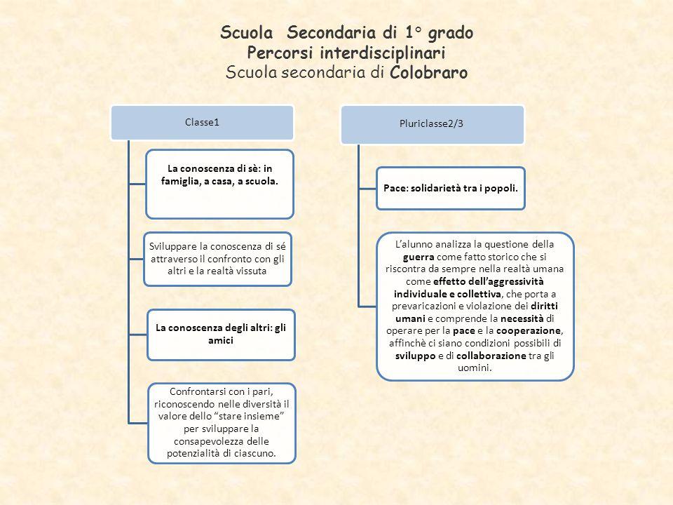 Scuola Secondaria di 1° grado Percorsi interdisciplinari