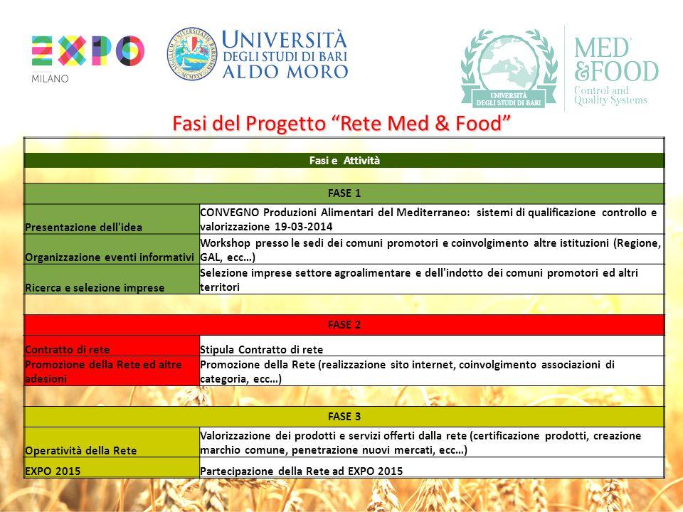 Fasi del Progetto Rete Med & Food