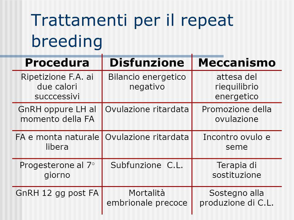 Trattamenti per il repeat breeding