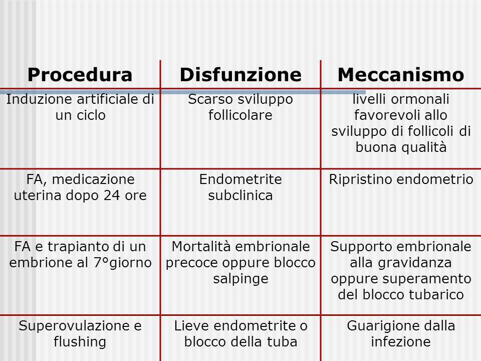 Procedura Disfunzione Meccanismo
