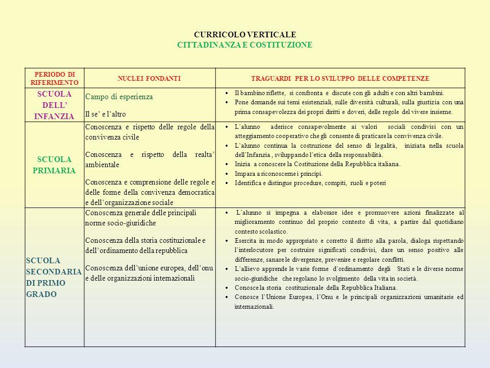 CURRICOLO VERTICALE CITTADINANZA E COSTITUZIONE