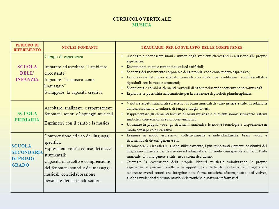Curricolo verticale anno scolastico 2013 ppt scaricare for Progettare le proprie planimetrie