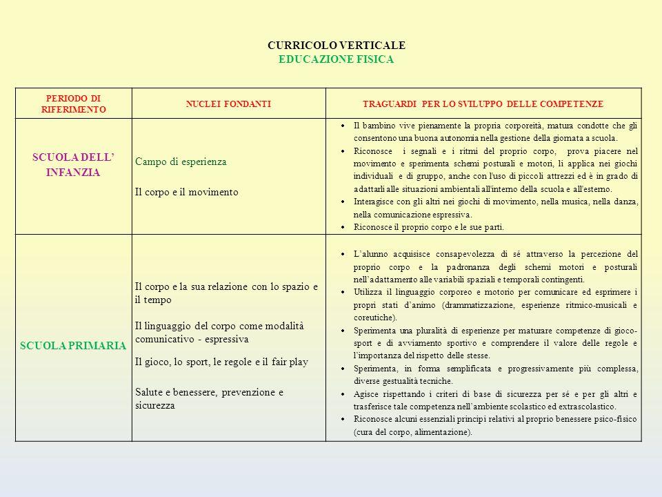 CURRICOLO VERTICALE EDUCAZIONE FISICA