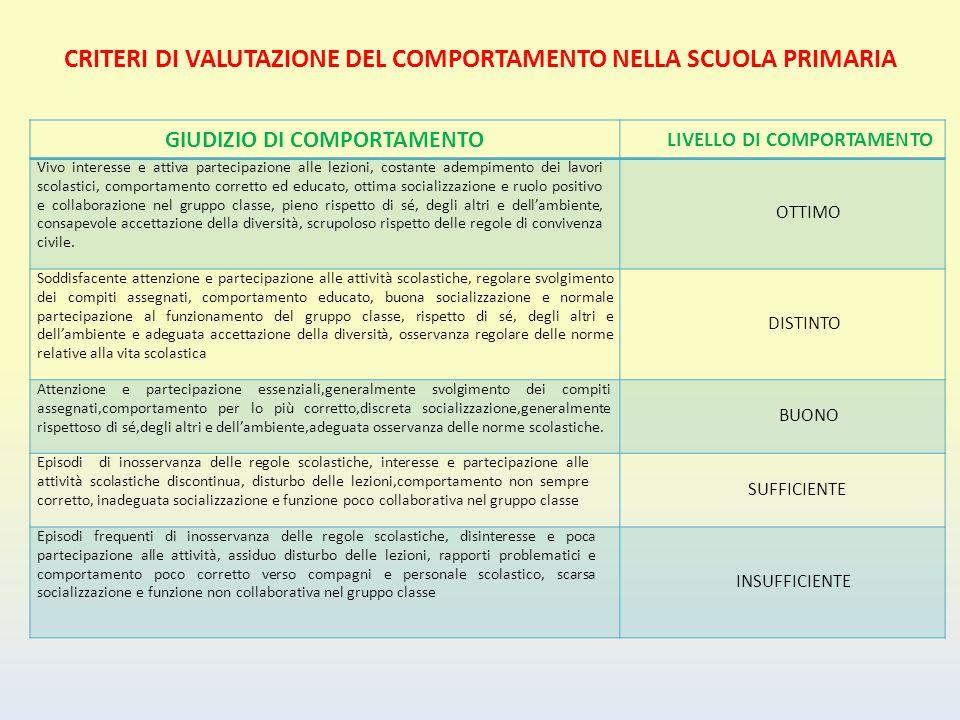 CRITERI DI VALUTAZIONE DEL COMPORTAMENTO NELLA SCUOLA PRIMARIA
