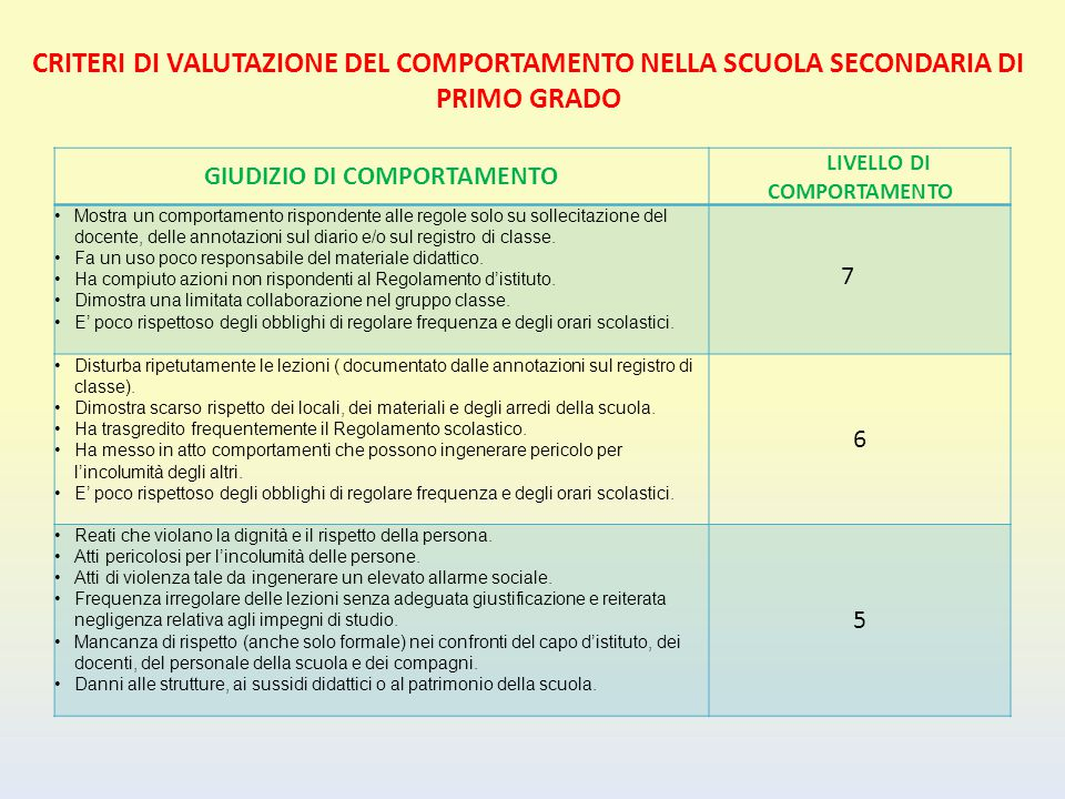GIUDIZIO DI COMPORTAMENTO LIVELLO DI COMPORTAMENTO