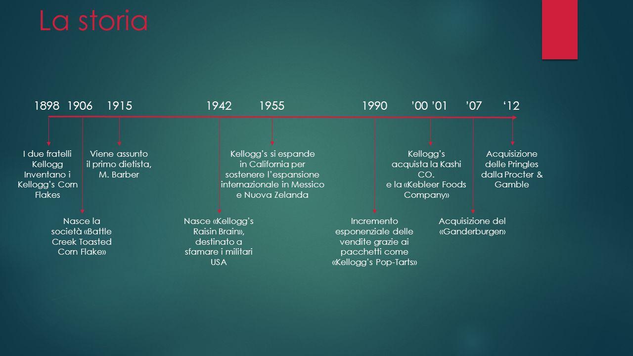 La storia 1898 1906 1915 1942 1955 1990 '00 '01 '07 '12.