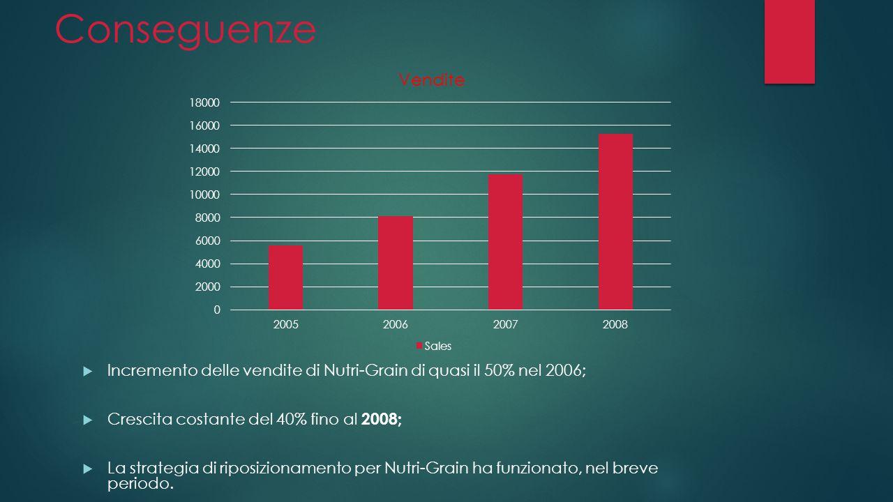 Conseguenze Incremento delle vendite di Nutri-Grain di quasi il 50% nel 2006; Crescita costante del 40% fino al 2008;