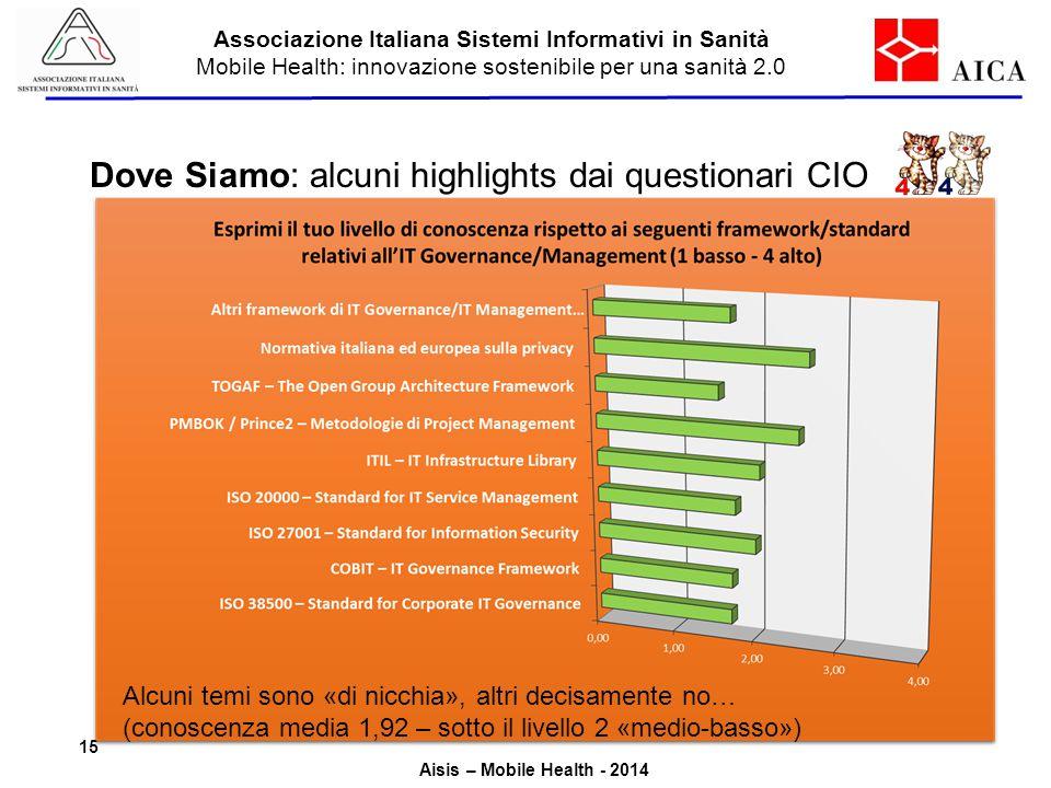 Dove Siamo: alcuni highlights dai questionari CIO